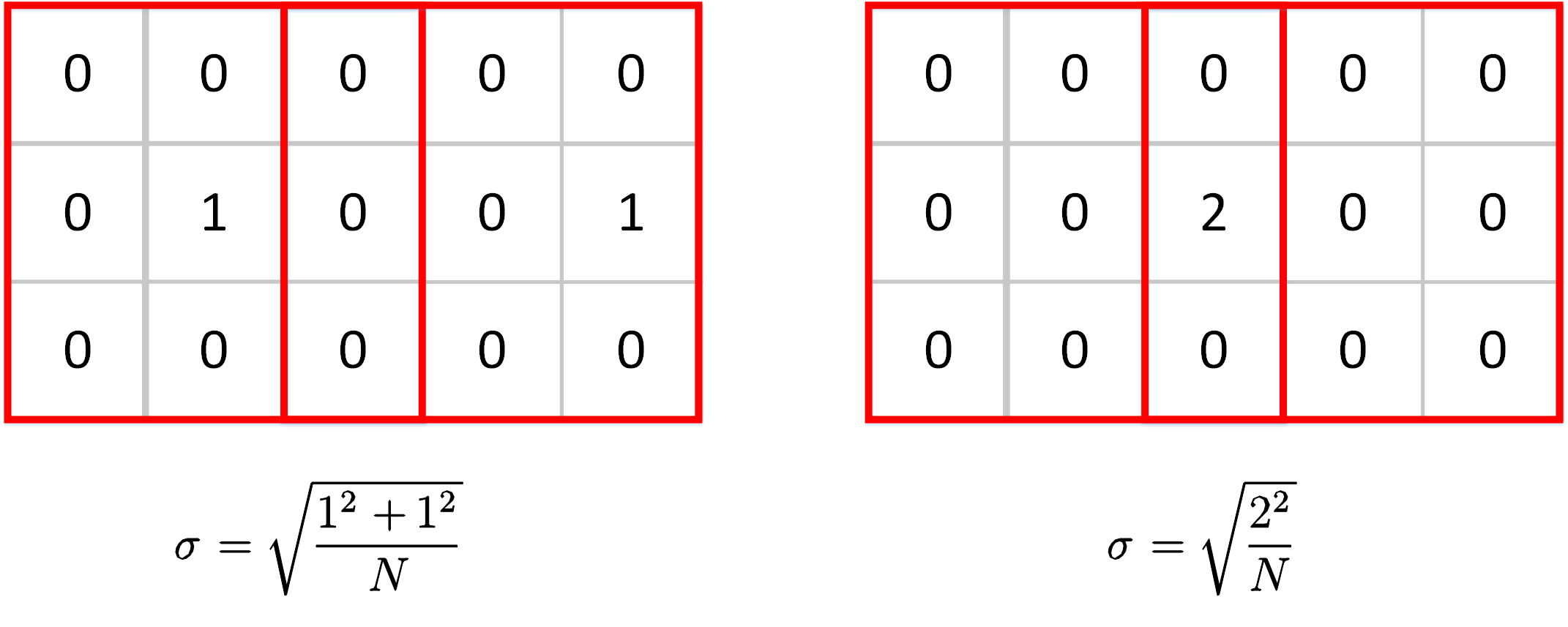 Figure 4. Two different cases of the max values' positions. Cells, where the max values are taken, are marked by 1.