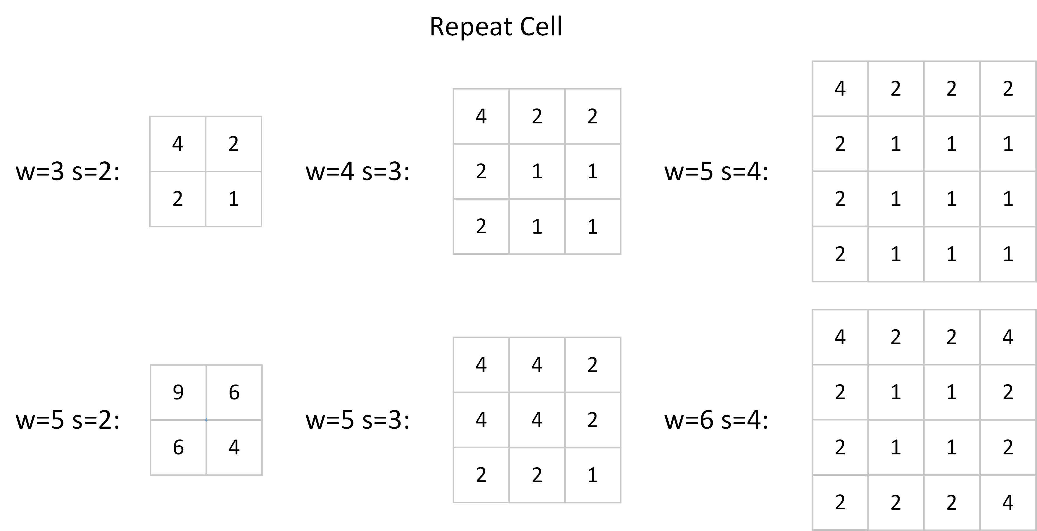 Figure 2. Repeated cells of some generally used $w$ and $s$